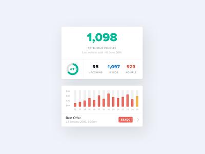 Admin Stats Preview graph stats automotive auto ux ui app mobile flat design