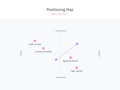 Positioning Map briefing website online tool web minimal clean vector process ux ui illustration logo design branding positioning positioning map graph