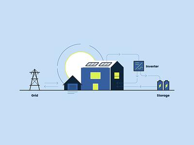 Solar Energy battery power storage utility grid greenhouse sun web design ui technical illustration illustration infographic icon green energy energy solar panel solar energy solar power sustainable renewable energy solar