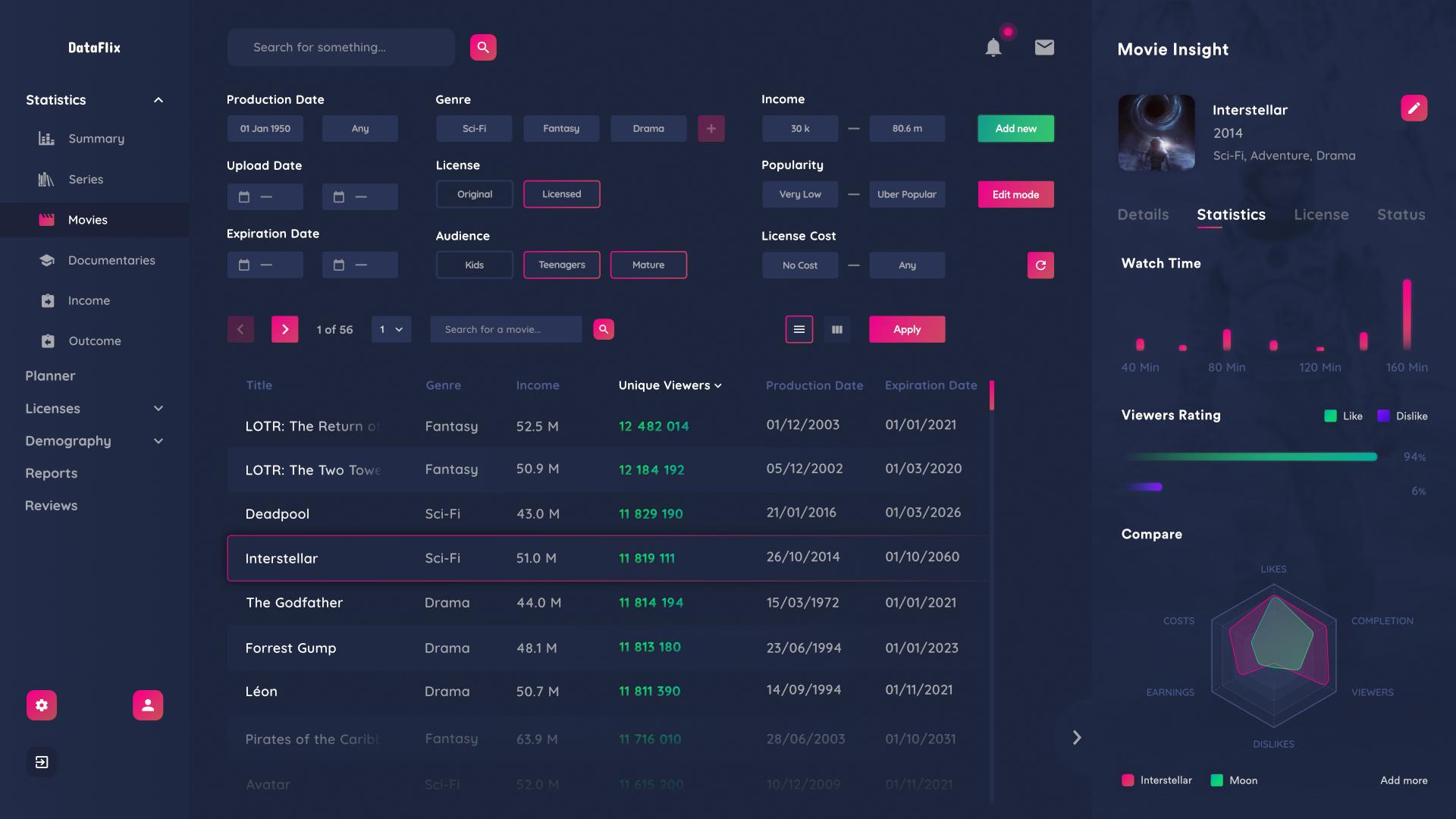 Dataflix dashboard 2