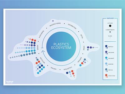 Corporate Plastics Innovations Ecosystem infographic data visualization