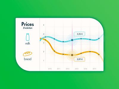 Chart price bread milk chart product ux app ui