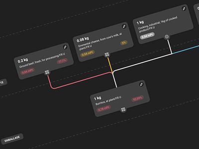 Flow chart on the impact of food dark app dark ui dark dark mode app product design product page productdesign product flow chart flow ux ux design branding application ui application app design design
