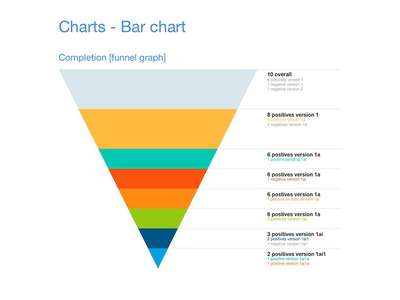 Charts - Funnel