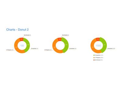 Charts - Donut - 2