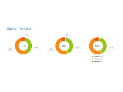 Charts - Donut - 3
