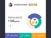 Popularity gauge