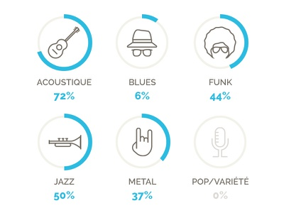 Music icon gauge icon music pop metal jazz funk blues acoustic