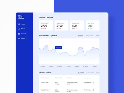 Dashboard for Hospitals chart analytics dahsboard desktop design clean application flat web ux ui