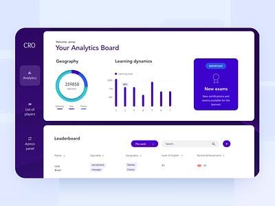 Analytics Application dashboad dark theme dark ui blue app application desktop clean design web ux ui