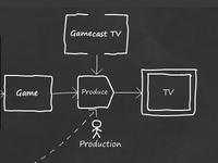 Gamecast TV use case