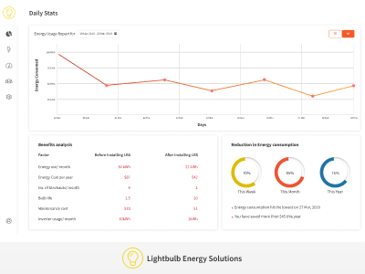 DailyUI #018 - Analytics Chart dailyui018 statistics analytics ux dashboard design dailyui uidesign ui