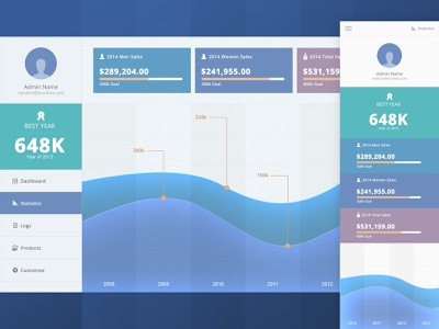 Analytics Dashboard ecommerce analytics app design ui responsive web bank dashboard