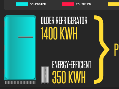 Fridge chart refrigerator vector chart energy