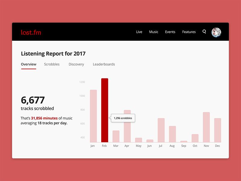 Daily UI #018 - Analytics Chart lastfm redesign visual ux type ui analytics chart analytics chart clean web dailyui