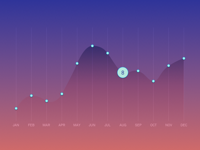 Annual Statistic dashboard gradient annual graph insights statistic