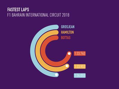 Fastest Laps Formula One 🏎 illustration graphics automated datascience sport track datavisualization dataviz mercedes bahraingp f1 formula1
