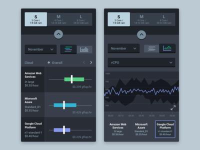 Cloud Performance Mobile Web App Concept data visualization visual design ux design ui design product design mobile design
