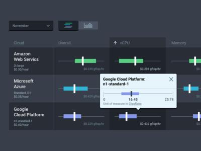 Cloud Performance Web App Concept v3 (part 1) data visualization visual design ux design ui design product design