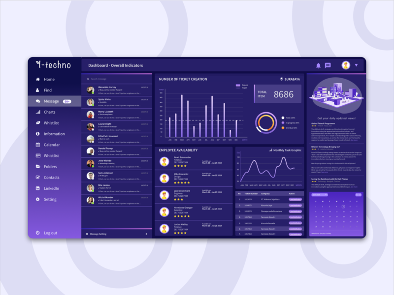Customer Service Dashboard - Dark Mode data visualization data statistic interface logo design charts dashboard ui icon logo typography ux colors design illustration branding vector ui flat dashboard design dashboard