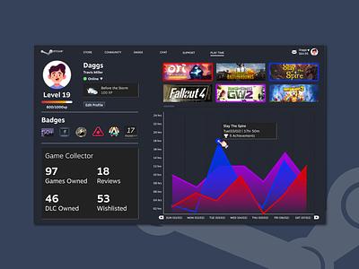 #18 Analytics Chart ui ux games steam analytics chart analytics 018 dailyuichallenge dailyui