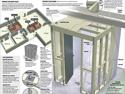 Hurricane safe room infographic by karbel multimedia for House plans with tornado safe room