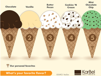 Most popular ice cream flavors in the U.S.
