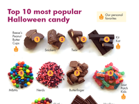 Most popular Halloween candy