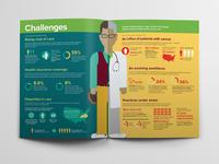 ASCO Challenges infographic
