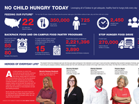 Sodexo Stop Hunger Foundation 2018 Impact Report