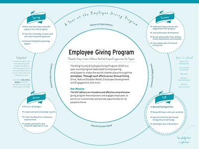 King County Employee Giving Program Brochure 2017 king county brochure print design graphic design
