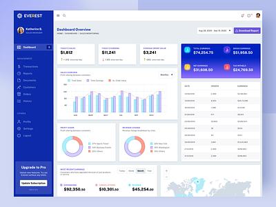 Sales Monitoring Dashboard web website admin dashboard sales dashboard dashboard design visualdesign ux interaction design ui uxdesign uidesign
