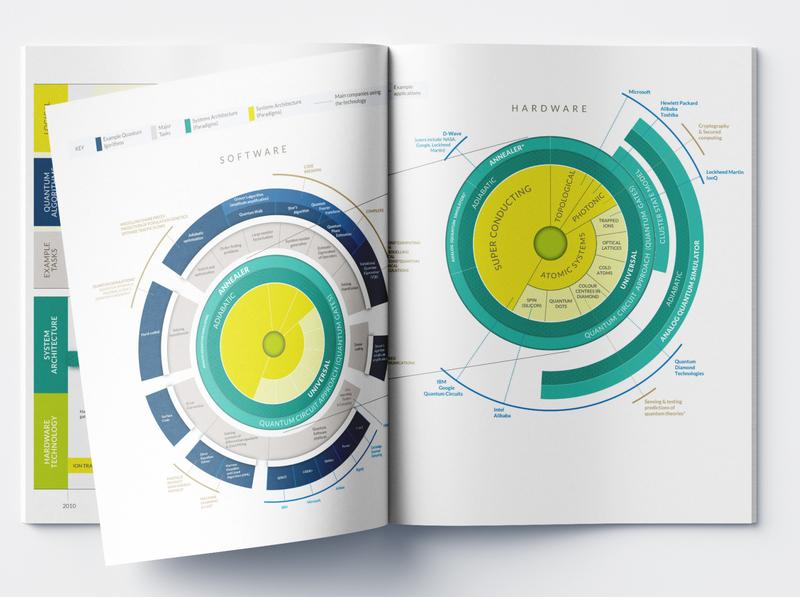 Quantum Computing - Infographic Design quantum computing data storytelling digital design graphic design print designer infographic data resarch infographic design dataviz design data visualization