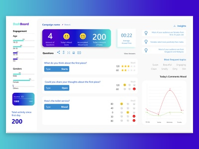 Dasboard UI Design dashboard ui dashboard figma webdesign user interface design uidesign uiux ui