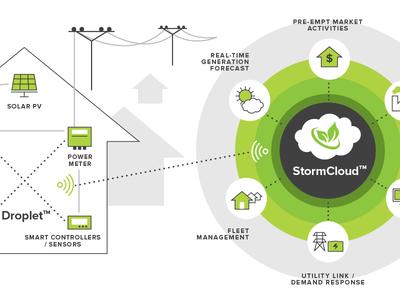Energy Diagram technology network utilities storage grid battery solar power energy
