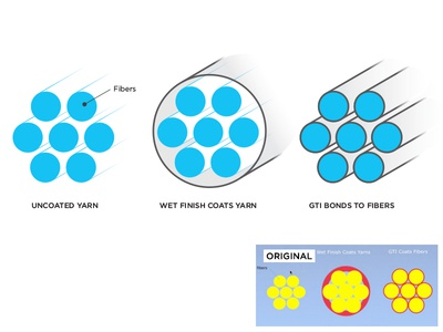 Green Theme International, Diagram Before and After before and after ecofriendly green fabric illustration technology chemistry diagram