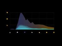 Emoji-graph