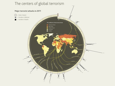 The centers of global terrorism