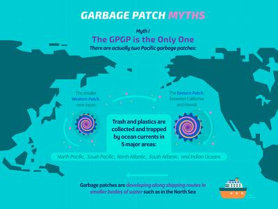 Garbage Myth