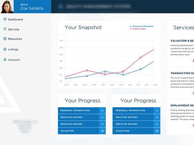Dashboard concept app ui dashboard infographics