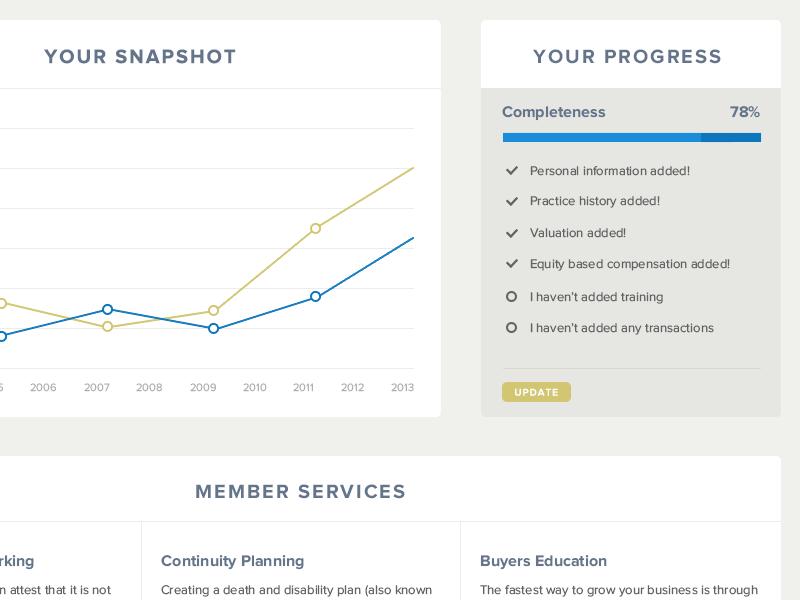 FP Transitions member progress progress charting