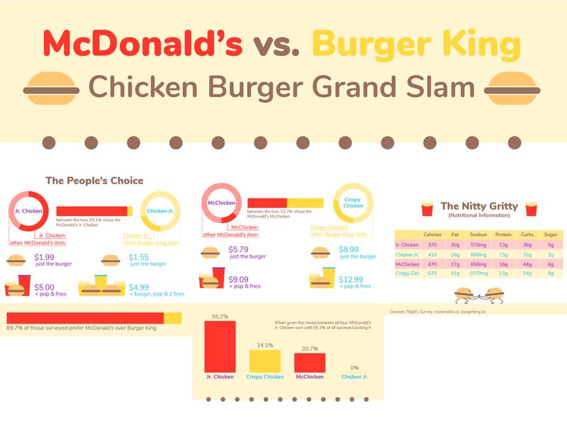 McDonald's vs. Burger King: Chicken Burger Grand Slam simple vector illustrator data burger chicken burger king mcdonalds fast food info design infographic design infographic