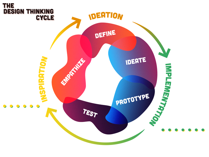 The Design Thinking Cycle graphic digital illustrator overlay gradient grain typography design system design process design thinking infographics infographic
