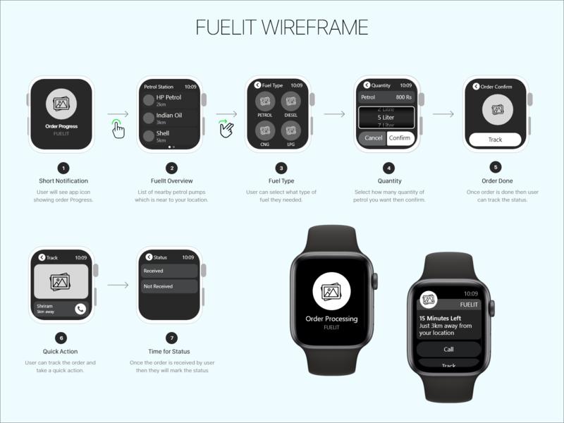 IOS Watch FuelIt Wireframe