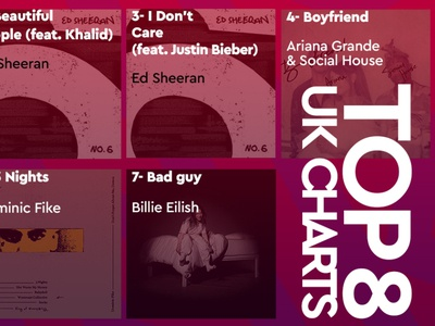 Post design for top 8 songs of UK charts!
