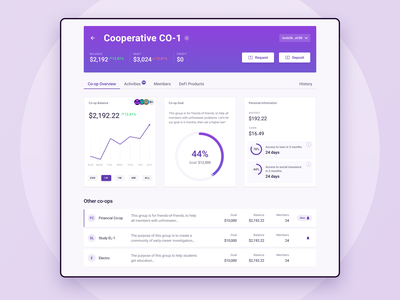 Dashboard for the Co-operative Investments figma finance banking tracking co-operative blockchain crypto money invest webdesign ux ui dashboad