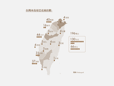 Starbucks in Taiwan infographic