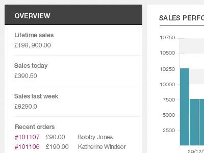 ecommerce admin overview ui admin ecommerce dashboard