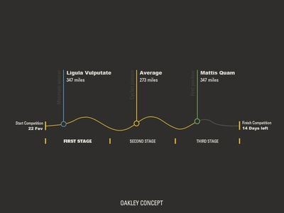 Oakley Competition Concept infographics