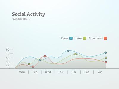 Social Activity Chart